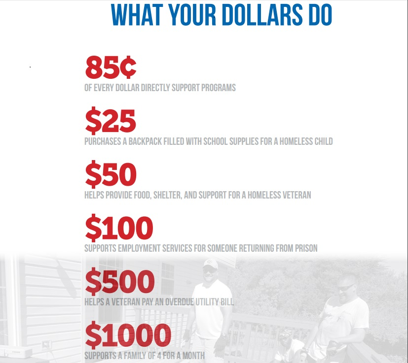 What Your Dollars Do